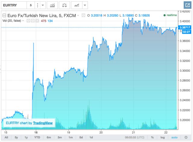 Graf: Vývoj kurzu turecké liry vůči euru od 15.7. 2016do 22.7.2016.
