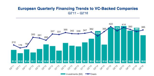 Vývoj financování evropských startupů venture kapitálem. (čtvrtletní udaje, vmld. USD a počet investic)