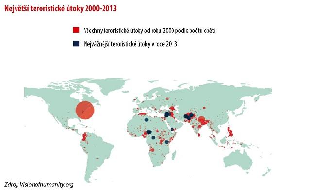 Největší teroristické útoky 2000-2013.