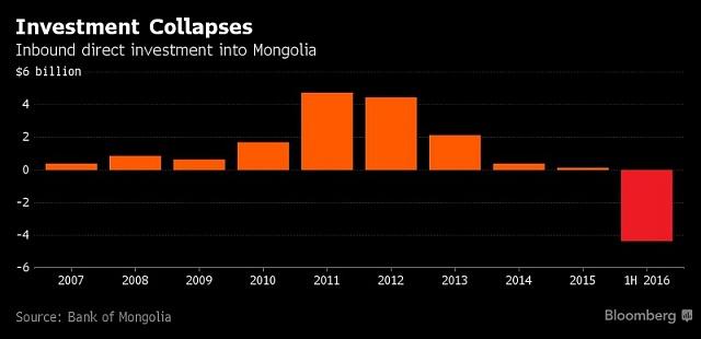 Přímé investice vMongolsku zkolabovaly.