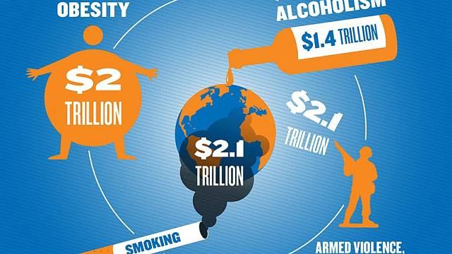 Obezita, kouření, alkoholismus, terorismus. Globální hrozby ekonomiky.