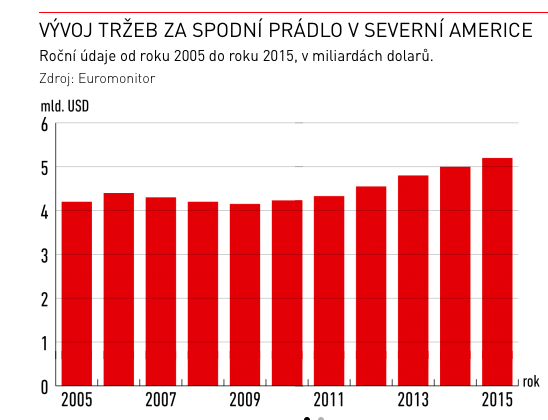 Graf: Vývoj tržeb za spodní prádlo vUSA