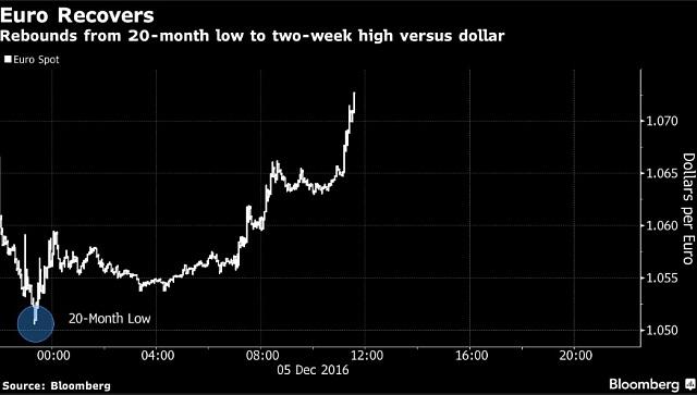 Euro se vůči dolaru nejprve propadlo, vprůběhu dne ztráty umazalo a dostalo se naopak na dvoutýdenní maximum vůči dolaru.