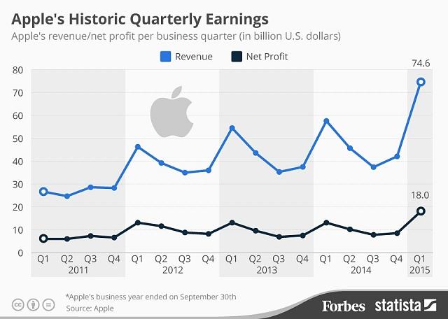 Vývoj čtvrtletních tržeb a čistého zisku firmy Apple