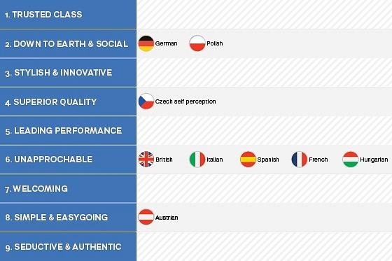 Jak nás vidí druzí a jak se vidíme sami? Pro Čechy je ČR známka nejvyšší kvality, řada národů nás však vnímá jako odtažité a nepřístupné