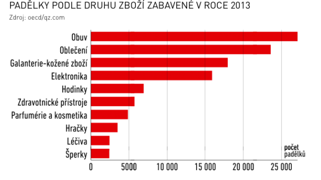 Graf: Padělky podle druhů zboží zabavené vroce 2013