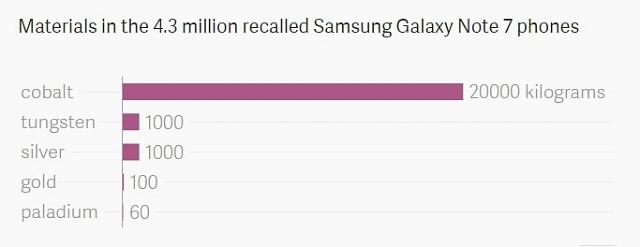 Kolik vzácných kovů obsahuje 4,3milionu telefonů Samsung?