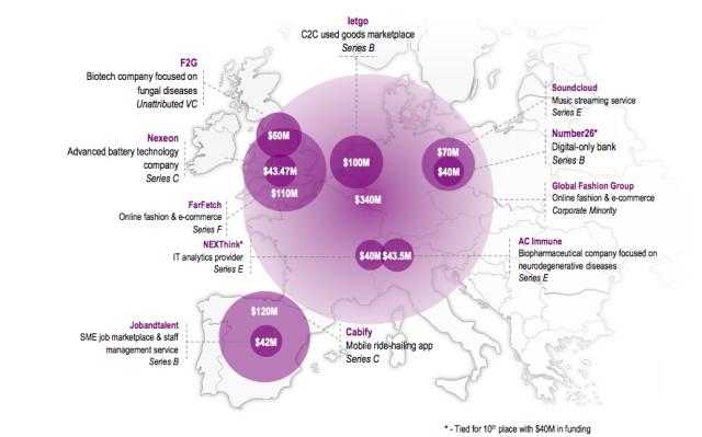 Největší přílivy investic do evropských startupů ve 2.čtvrtletí 2016