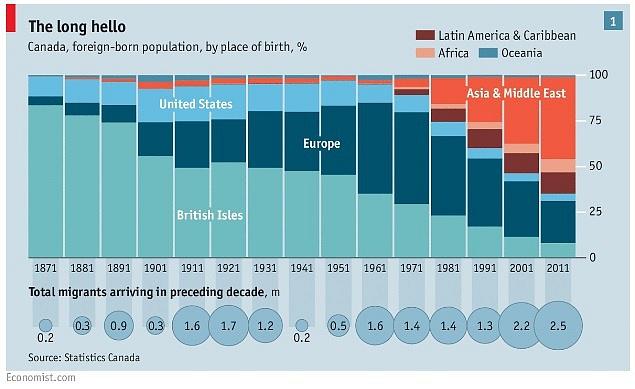 Jak se mění složení kanadské populace, podle zastoupení lidí, narozených mimo Kanadu