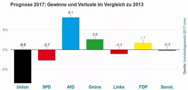 Předpokládané změny oproti volbám vroce 2013