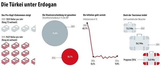 Jak se žije pod Erdoganem?
