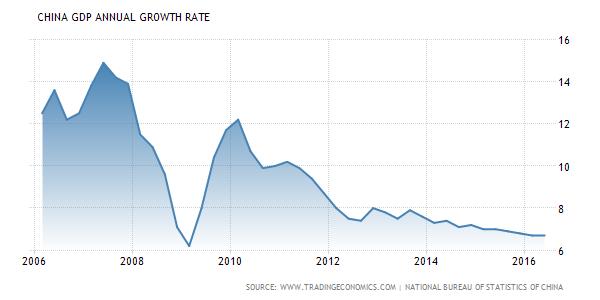 Graf: Vývoj čínského HDP od roku 2006do roku 2016, vprocentech.