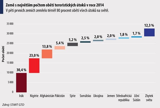 Země snejvětším počtem obětí teroristických útoků vroce 2014.