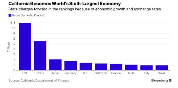 Největší ekonomiky vroce 2015