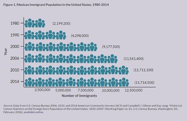 Vývoj počtu přistěhovalců zMexika vUSA během let 1980až 2014.
