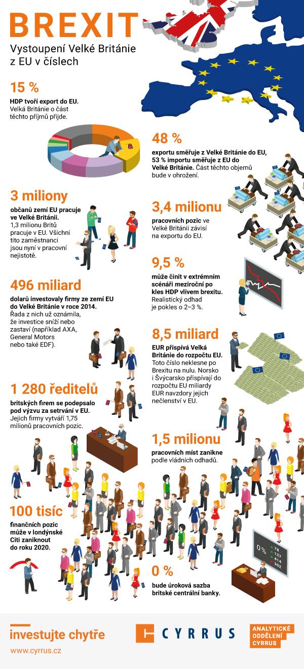 Infografika: Brexit včíslech