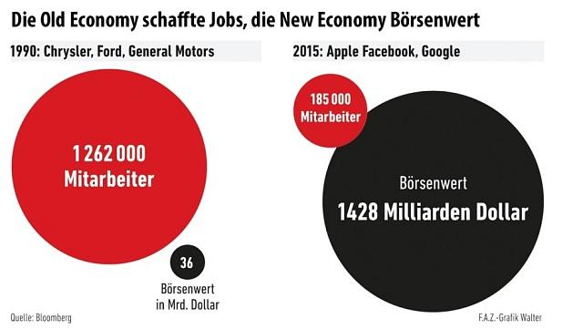 Stará ekonomika vytváří práci, nová tržní kapitalizaci