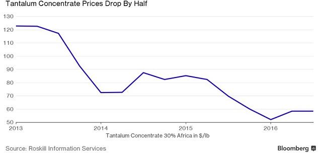 Vývoj ceny tantalu.