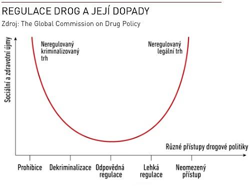 Graf: Regulace drog a její dopady