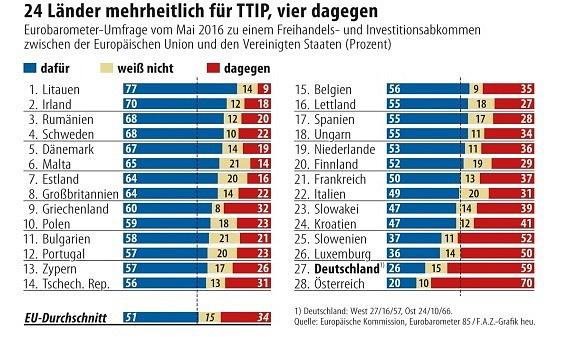 24 zemí EU je pro dohodu TTIP, čtyři jsou proti. Průzkum zkvětna 2016.