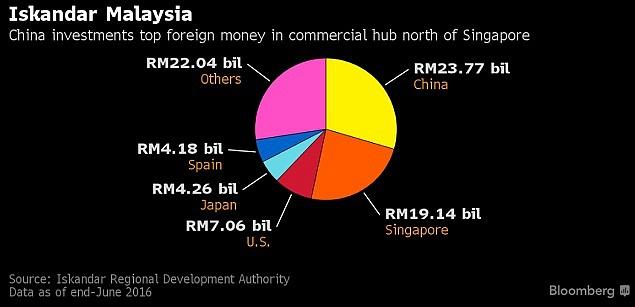 Investice do oblasti Iskandar Malaysia podle zemí