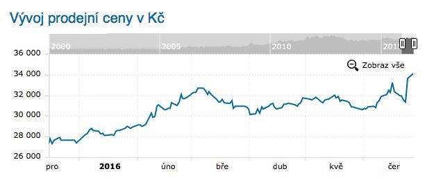 Vývoj ceny jedné unce (31,1g) zlata vkorunovém vyjádření.