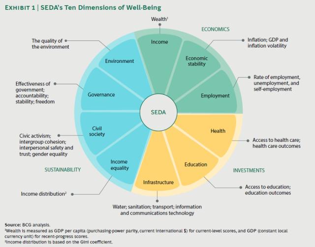 Parametry zvažované zkoumáním udržitelného hospodářského rozvoje (SEDA)