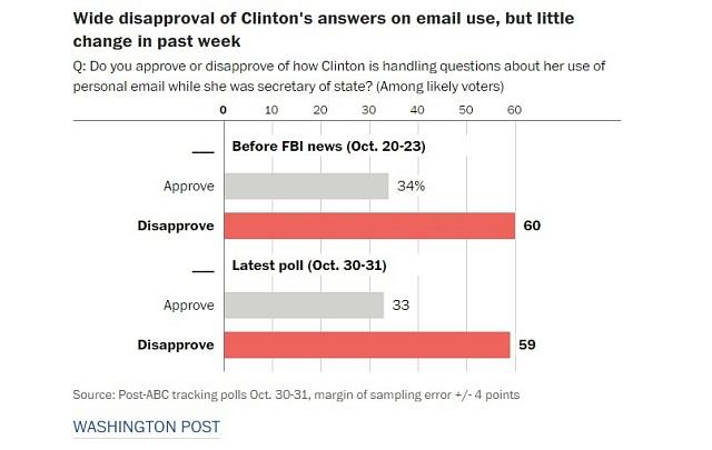 Poslední vývoj vkauze se-maily mínění Američanů nezměnil.