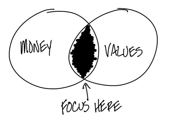 Hotovost a hodnota tvoří průnik financí.