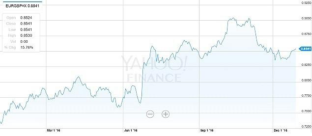 Jak se vyvíjel kurz eura klibře za poslední rok?