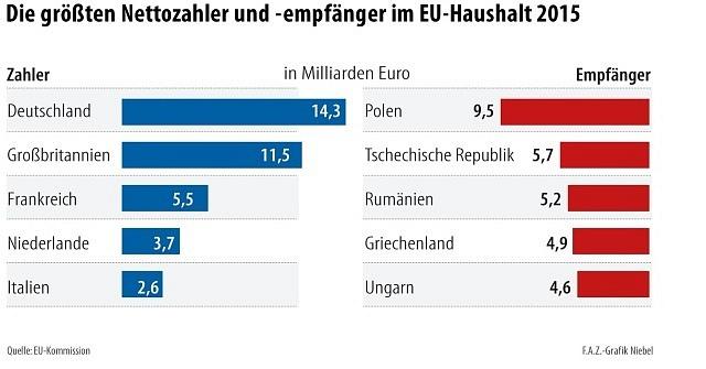 Největší čistí plátci a příjemci zrozpočtu EU vroce 2015.
