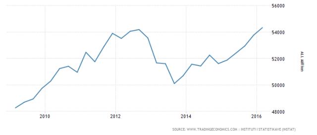 Služby se čím dál více podílejí na růstu albánského HDP