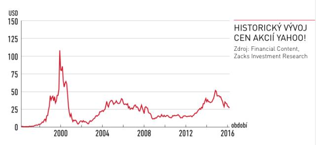 Vývoj ceny akcií Yahoo!