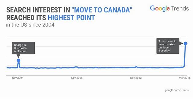Četnost dotazů na přestěhování do Kanady.