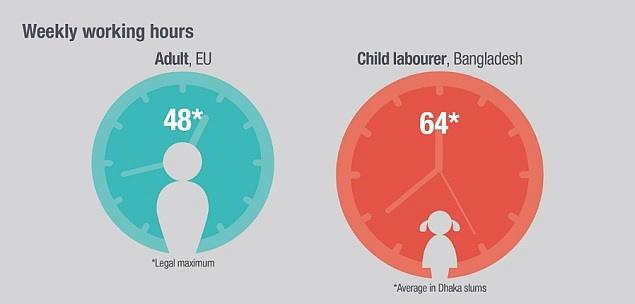Počet hodin týdně vpráci. VEU to je maximálně 48hodin pro dospělého, průměr dětí ze slumů vDháce je 64hodin.