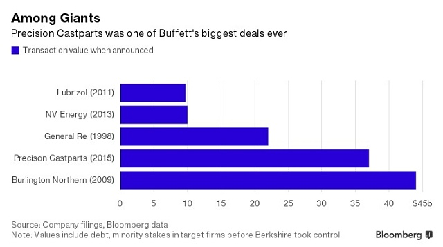 Buffettovy největší akvizice.