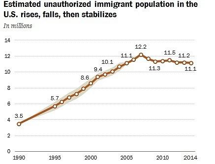 Odhadované množství ilegálně žijících lidí vUSA