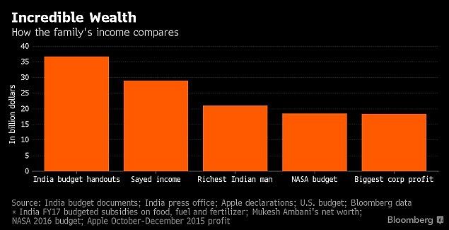 Srovnání majetku ve výši 29miliard dolarů.
