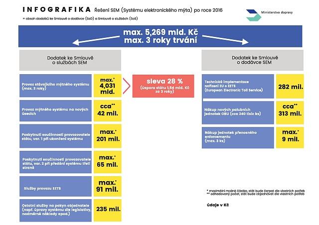Ministertvo dopravy se chlubí úsporami. Oněkterých okolnostech nového kontraktu srakouskou firmou Kapsch ale pomlčelo.