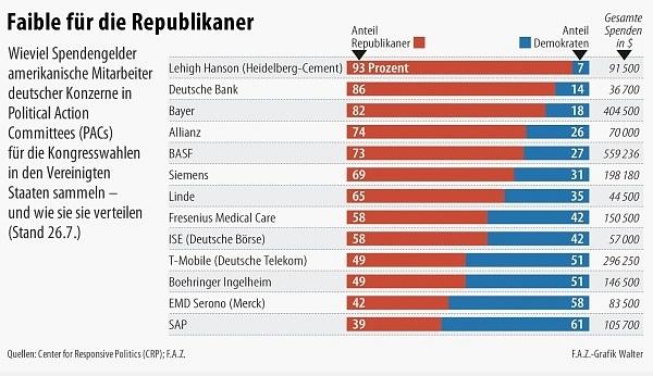Graf ukazuje, ve kterých německých koncernech zaměstnanci vybrali nejvíce peněz pro republikány
