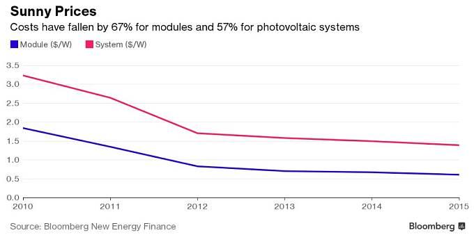 Vývoj cen solárních článků a fotovoltaických systémů