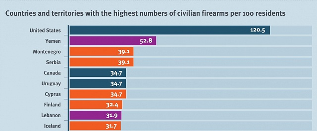 Top 10zemí snejvíce zbraněmi