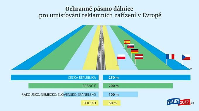 Délka ochranného pásma v různých evropských zemích