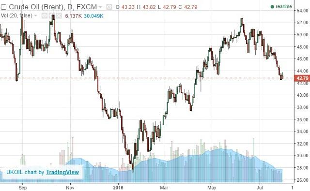 Vývoj ceny ropy Brent za poslední rok.
