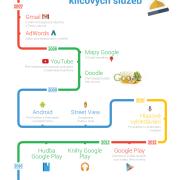 Klíčové služby, které Google spustil v Česku