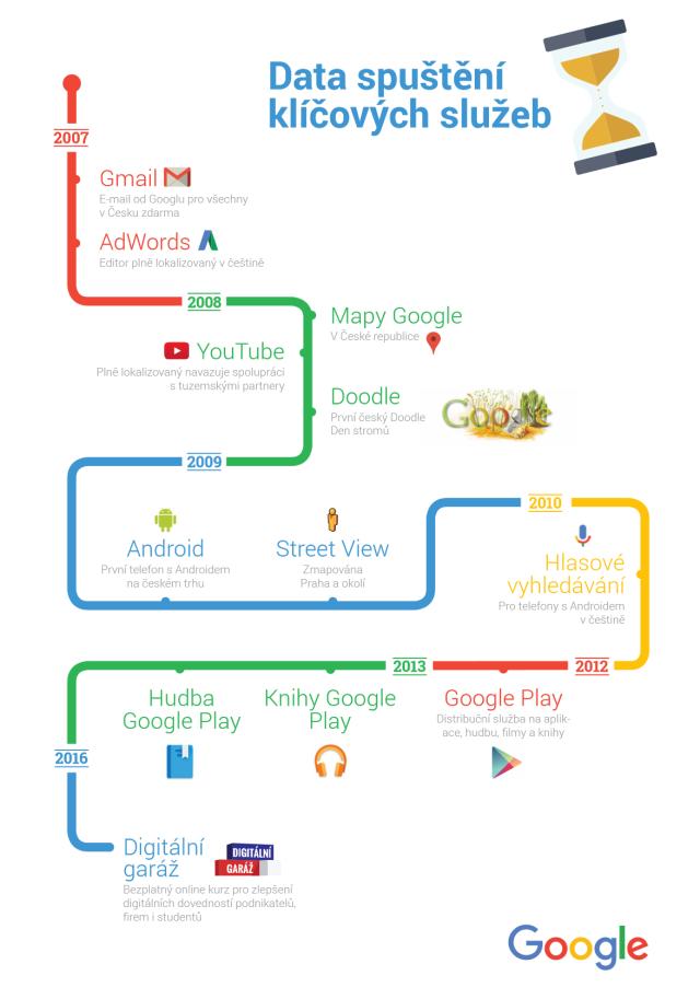 Klíčové služby, které Google spustil vČesku