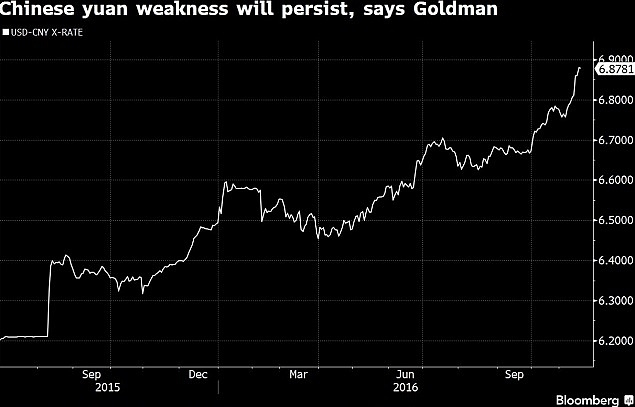 Oslabování jüanu vůči dolaru bude pokračovat, odhaduje Goldman Sachs. Graf zobrazuje počet jüanů, které musíte zaplatit za jeden dolar. Celý tento rok čínská měna oslabuje.