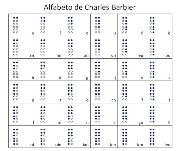 Písmena Barbierova dvanáctibodového systému