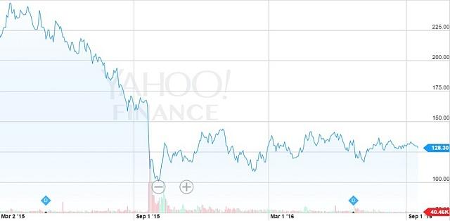 Zpropadu hodnoty akcií se VW dosud nevzpamatoval.