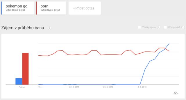 Co lidé hledají na internetu přes Google: Pokémon GO, nebo porno?